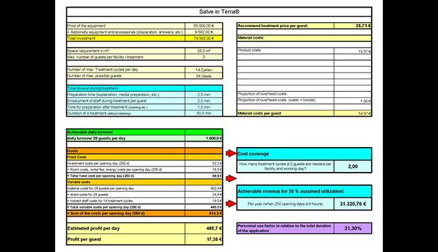 Erstellung eines Kostenvoranschlags und einer Rentabilitätsberechnung