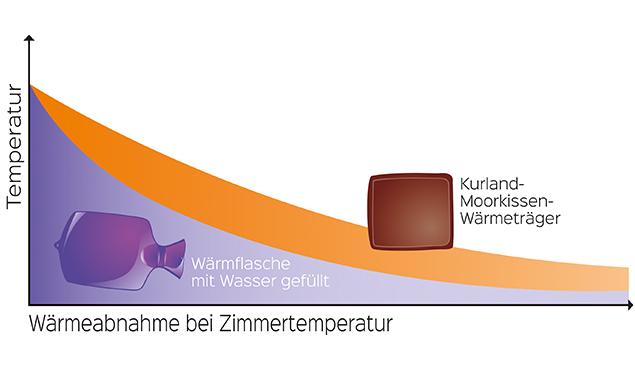 Kurland Wärmeträger